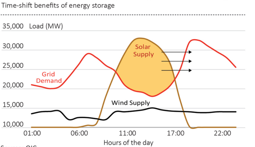 Battery storage: The answer to renewable energy intermittency – Energy,  Climate & Sustainability