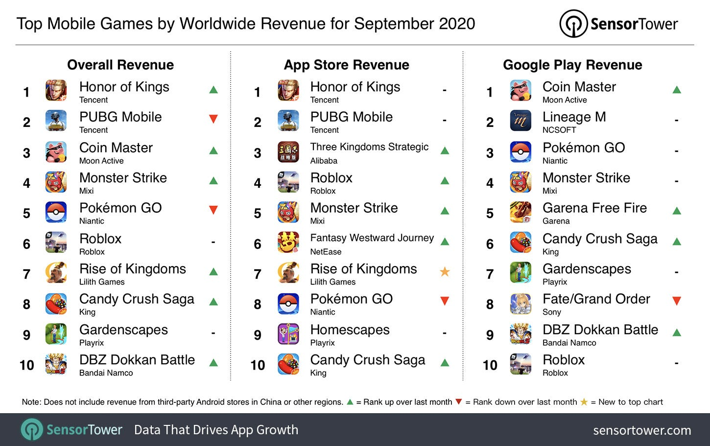 Top Grossing mobile games Worldwide for September 2020