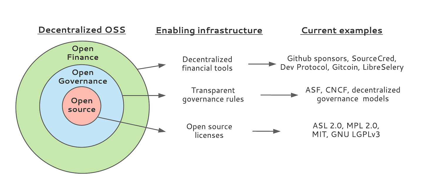 The foundation for sustainable open source projects