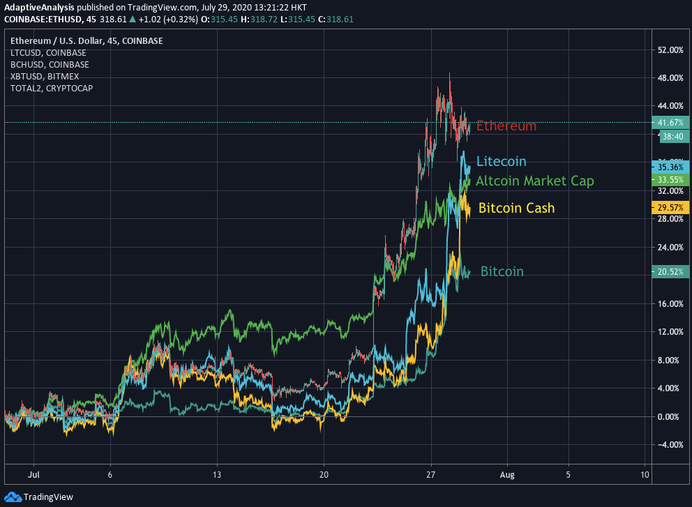 Ethereum, Litecoin, Altcoin market cap, Bitcoin Cash, and Bitcoin percentage price performance