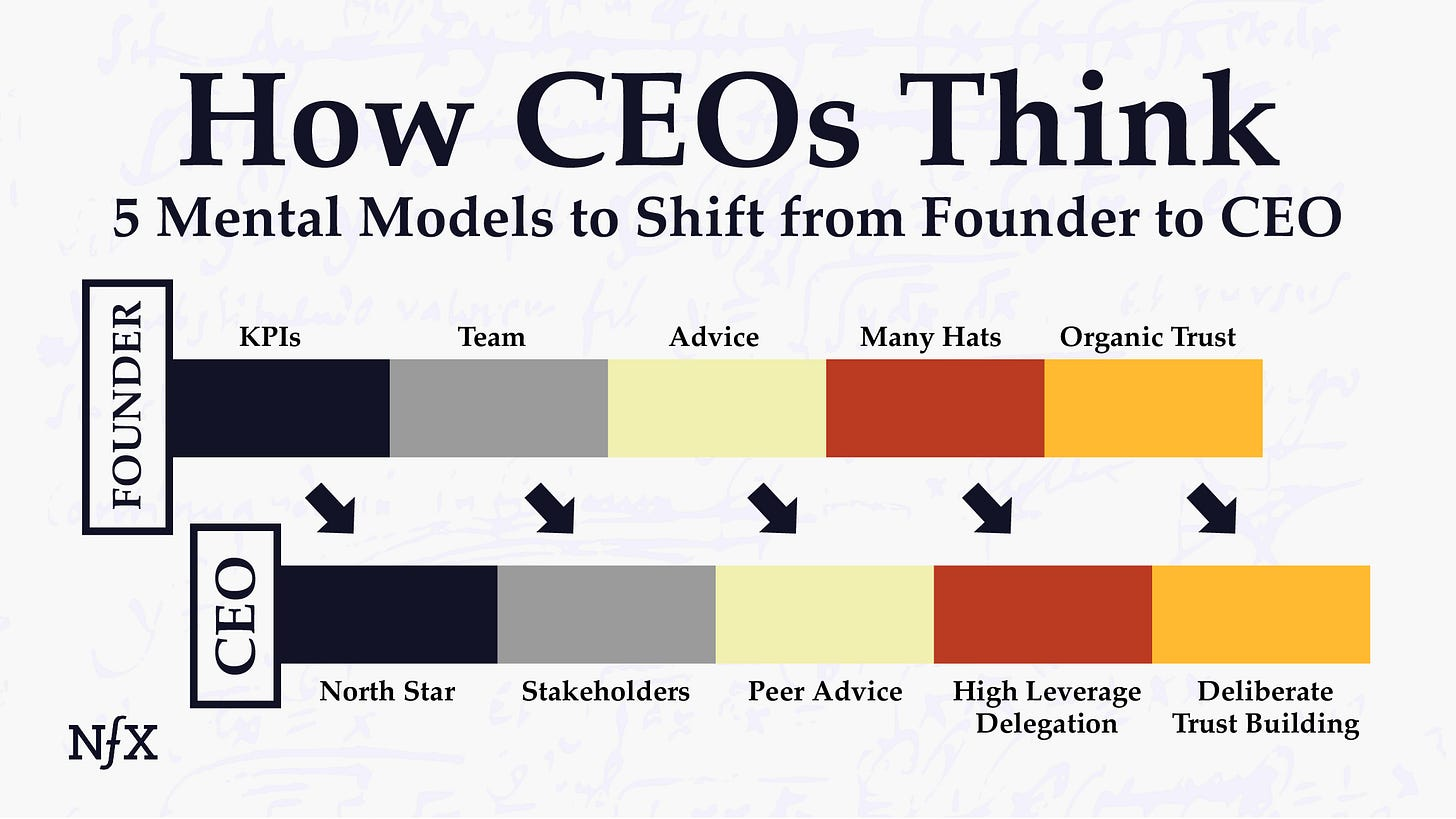 Founder to CEO