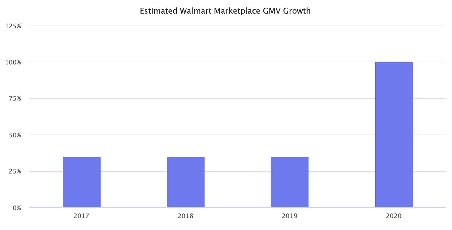 Estimated Walmart Marketplace GMV Growth