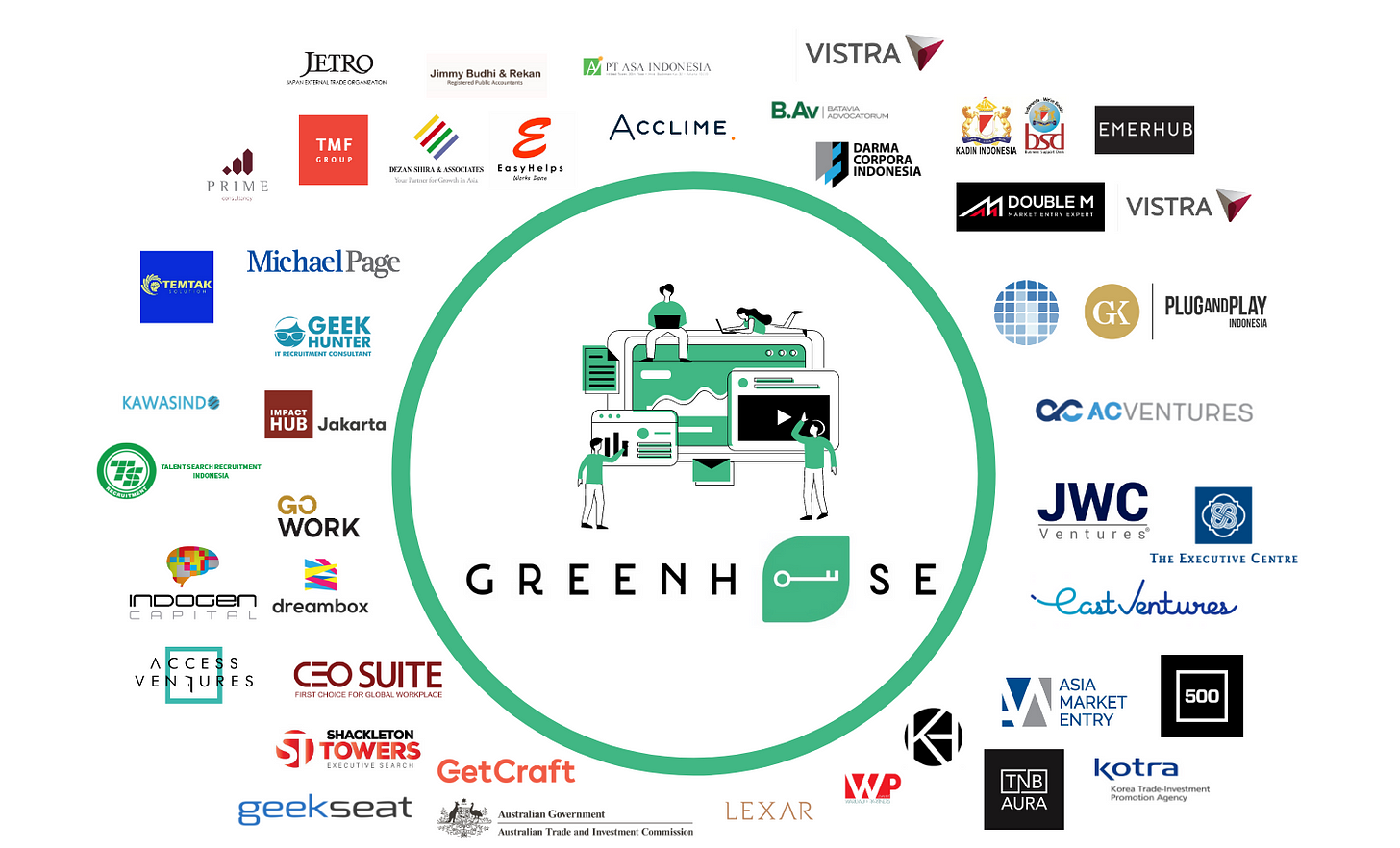 Services Ecosystem at Greenhouse
