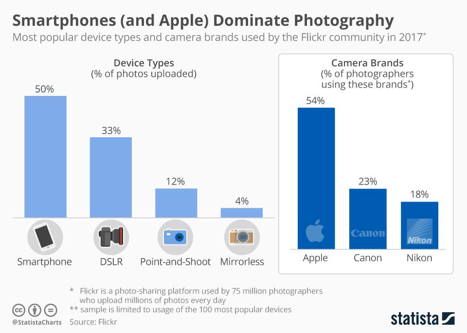 chartoftheday_12337_most_popular_camera_brands_on_flickr_n.jpg