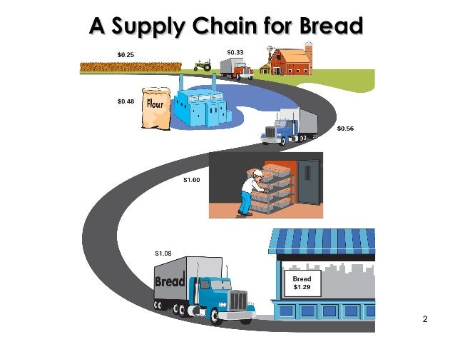 Image result for bread production value chain