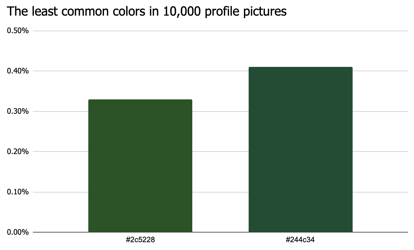 Green is the least popular color