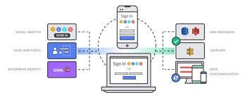 Developing Authentication with Cognito User Pool and JavaScript Apps   by  Gazar   Ehsan Gazar