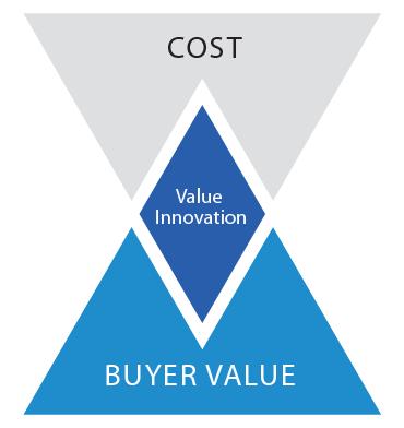 Value Innovation | Blue Ocean Tools and Frameworks