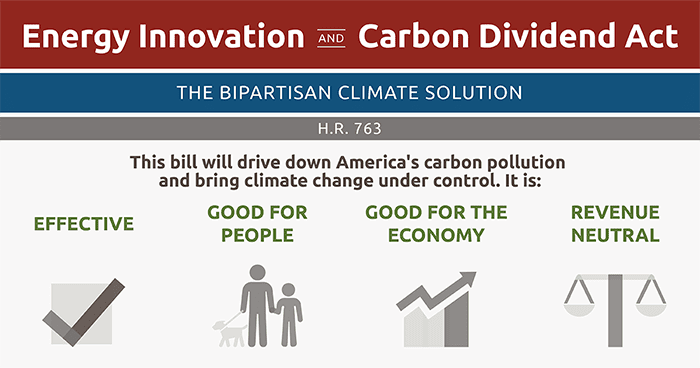 Energy Innovation and Carbon Dividend Act Infographic