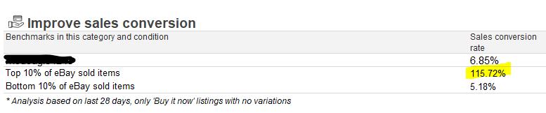 eBay Listing Quality Report Incorrect Data