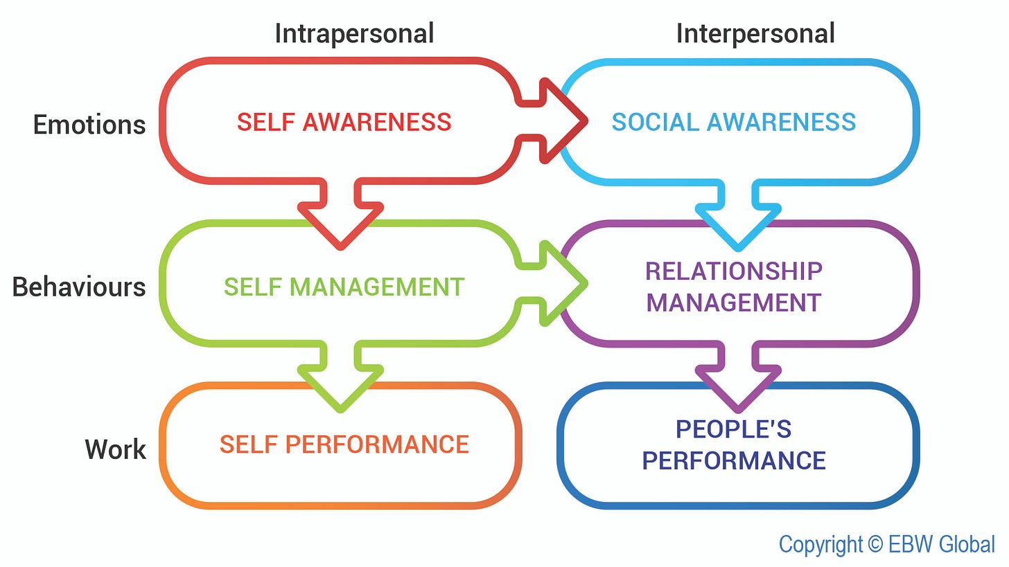 What is Business Emotional Intelligence?