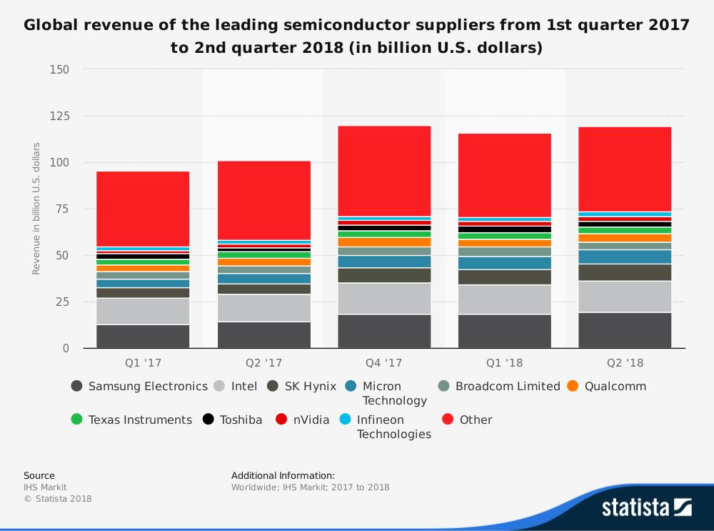 statistic_id883757_semiconductor-suppliers-by-revenue-worldwide-2017-2018.png
