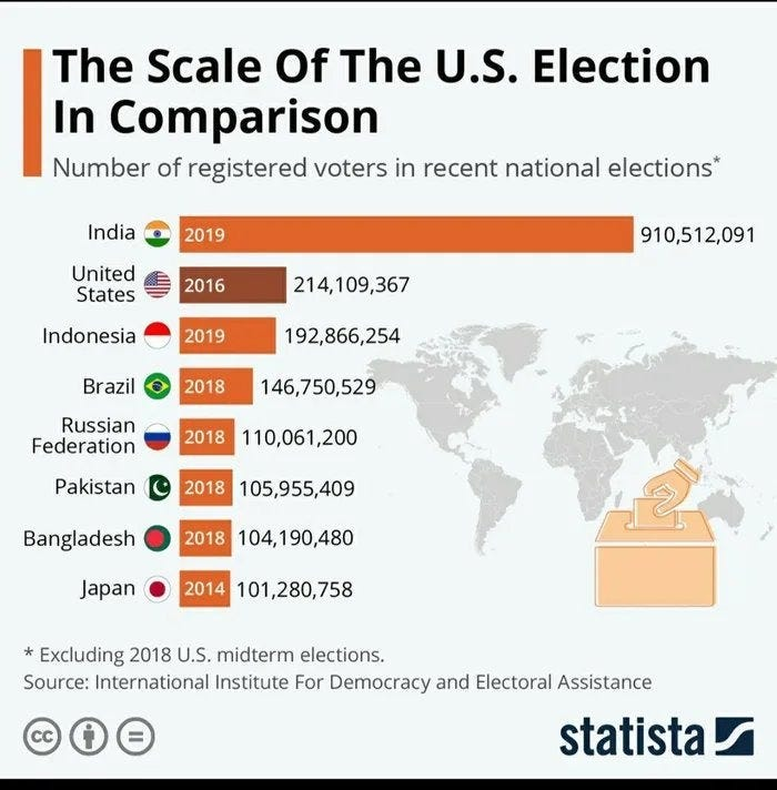 r/IndiaSpeaks - Comparison of Indian elections vis a vis other countries