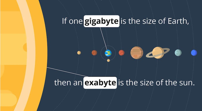 What is an Exabyte? How Big Is It Really?