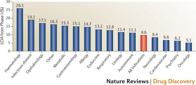 Image result for clinical success rates