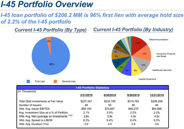 Capital Southwest I-45 loan portfolio