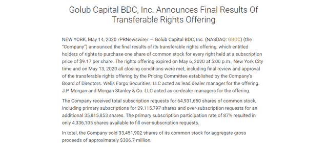 GBDC rights offering