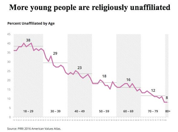 How America Lost Its Religion - The Atlantic