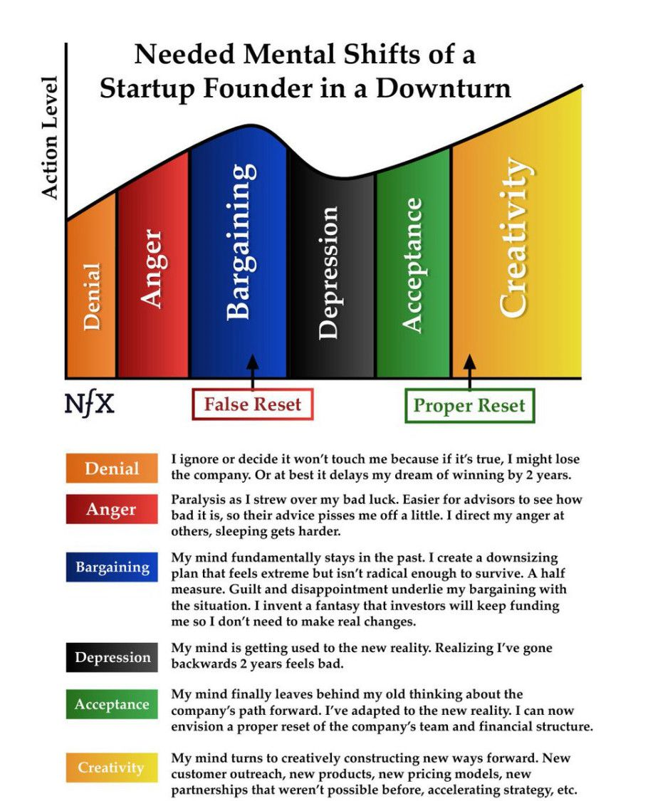 psychology-winning-founders-downturns.jpeg