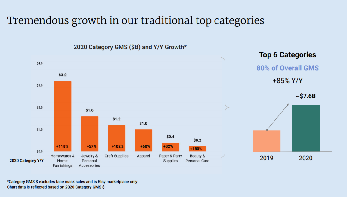 Tremendous growth in our traditional top categories  2020 category GMS (SB) and Y/Y Growth*  Top 6 Categories  80% of Overall GMS  +85% Y/Y  $3.2  2020 Category  $1.2  Craft  $1.0  paper Party &  Care  2019  -$7.6B  2020  Accessories  •Category GMS S excludes mask sales and is Etsy marketplace  Chart data is reflected on 2020 Category GMS $