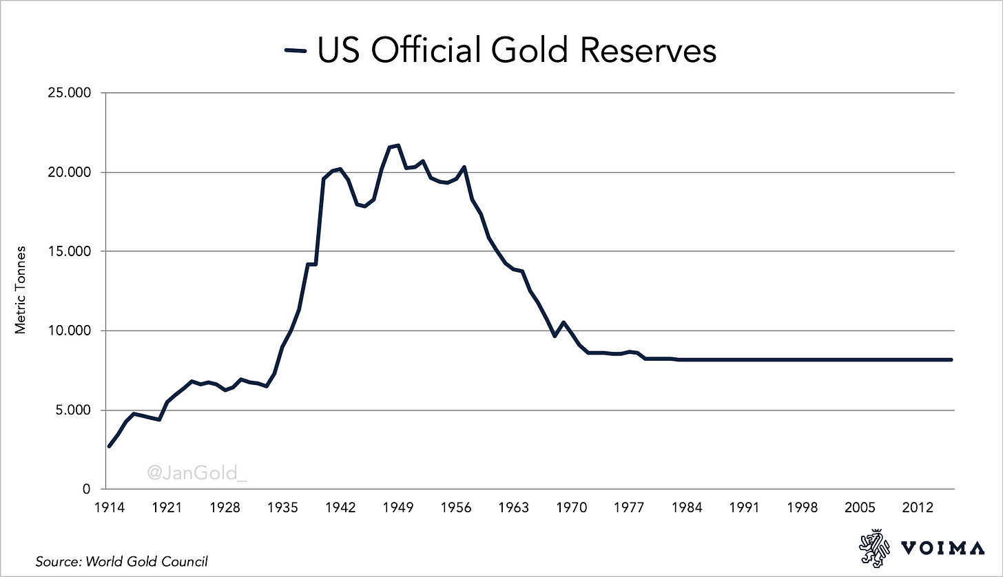 US official gold reserves 1914 2016 (1)