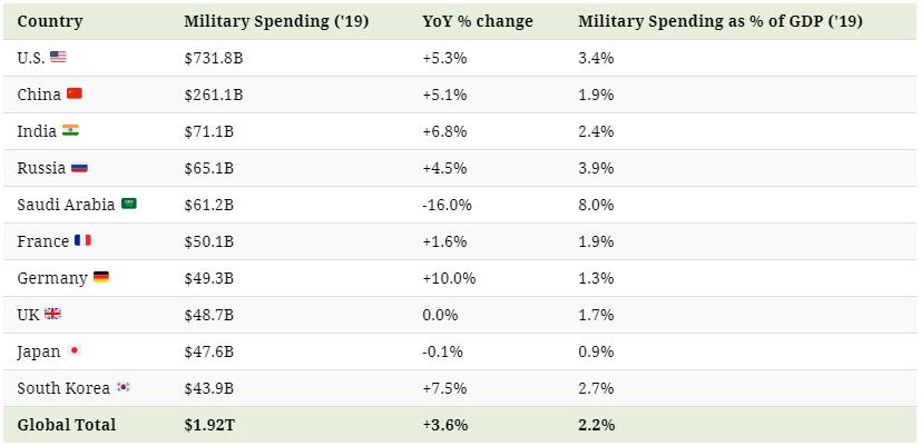 Aconomics government spending guns vs butter