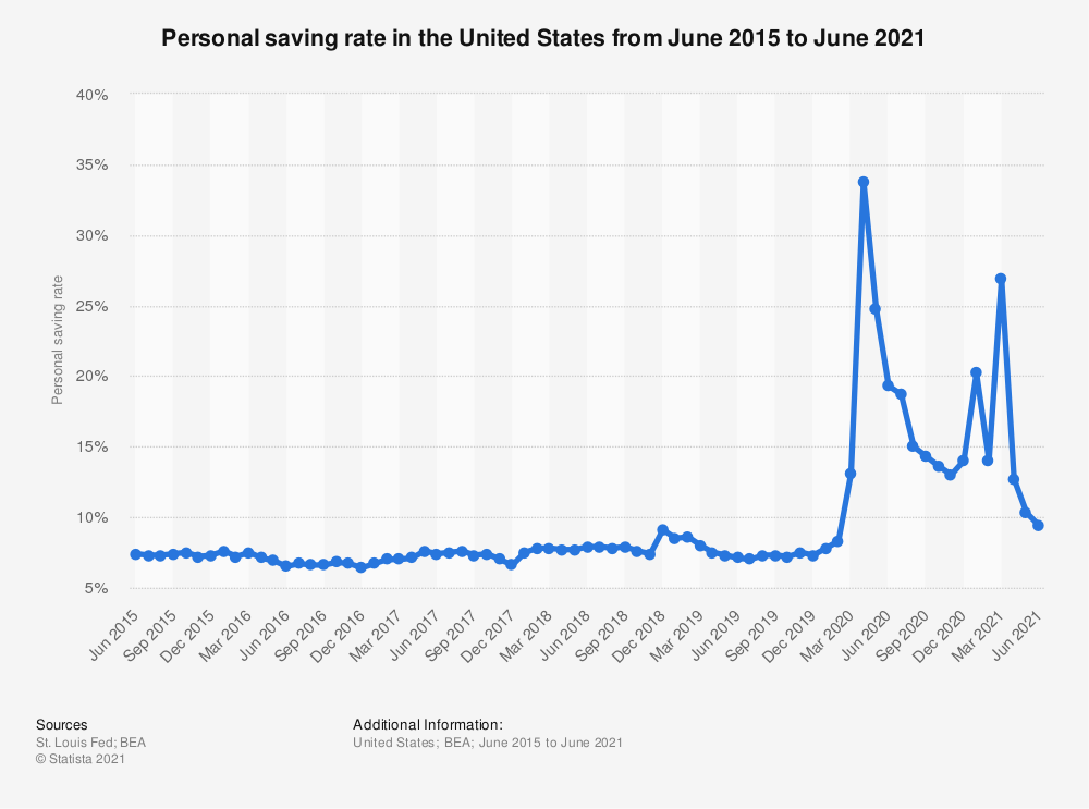 U.S.: personal saving rate monthly 2021   Statista