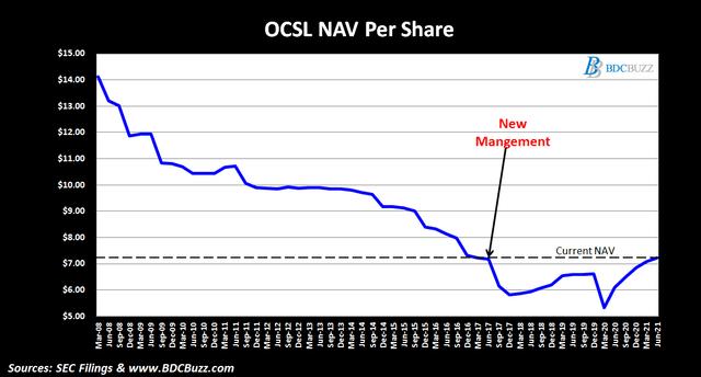 OCSL NAV Per Share