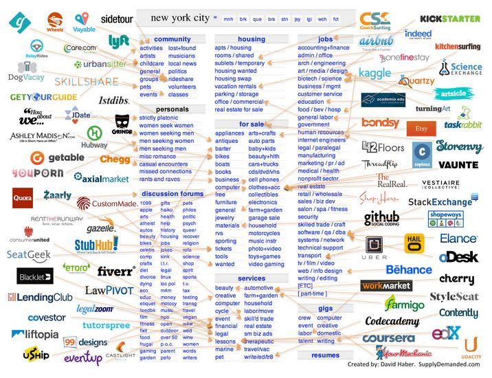 Unbundling Craigslist – $8.87 Billion Raised to Date by Startups (Image: CB Insights)