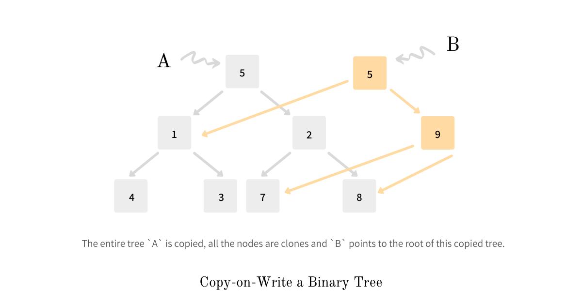 Copy-on-Write a Binary Tree
