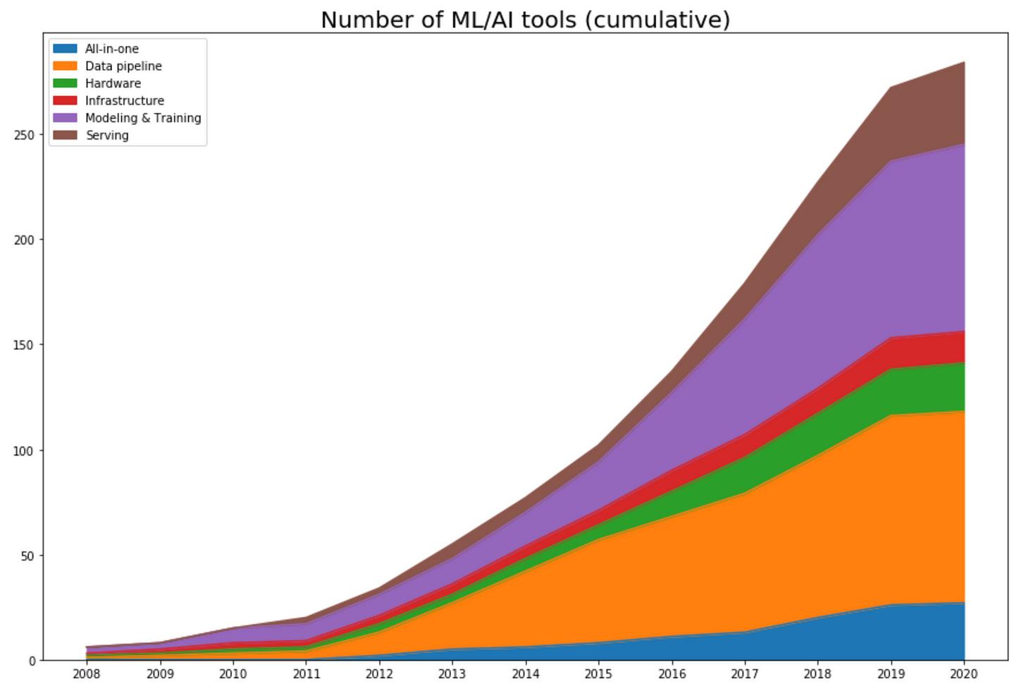 MLOps startups that raised money in 2020