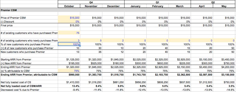 Blog post - Financial model 3