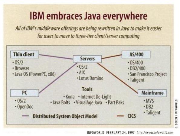 Diagram detailing all the ways IBM embraces java