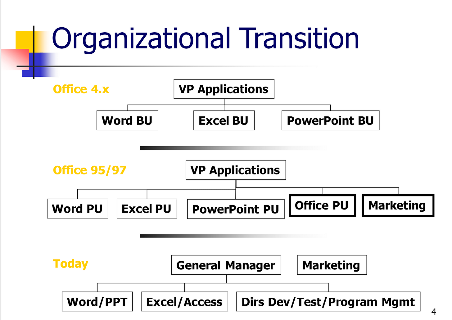 Office organization transition showing the 4.x org of Business Units, the 95/97 org showing the addition of the Office Product Unit, and the new organization showing the combined Word/PowerPoint, and Excel/Access teams with the OPU team.
