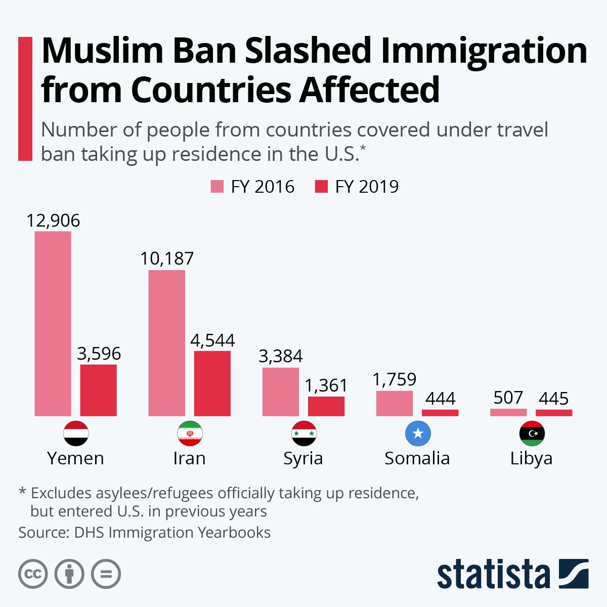 Infographic: Discontinued Muslim Ban Slashed Immigration From Countries Affected | Statista