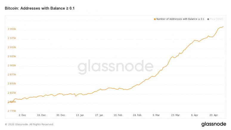 bitcoin-addresses-with-balance-%e2%89%a5-0-1