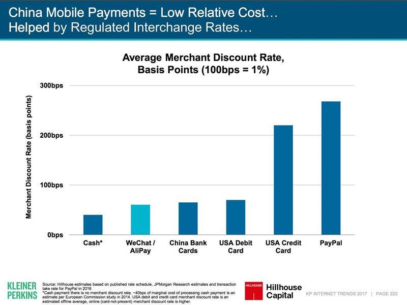 Average cost of different payment methods. Note for micropayment, the cost of credit card will be substantially higher.