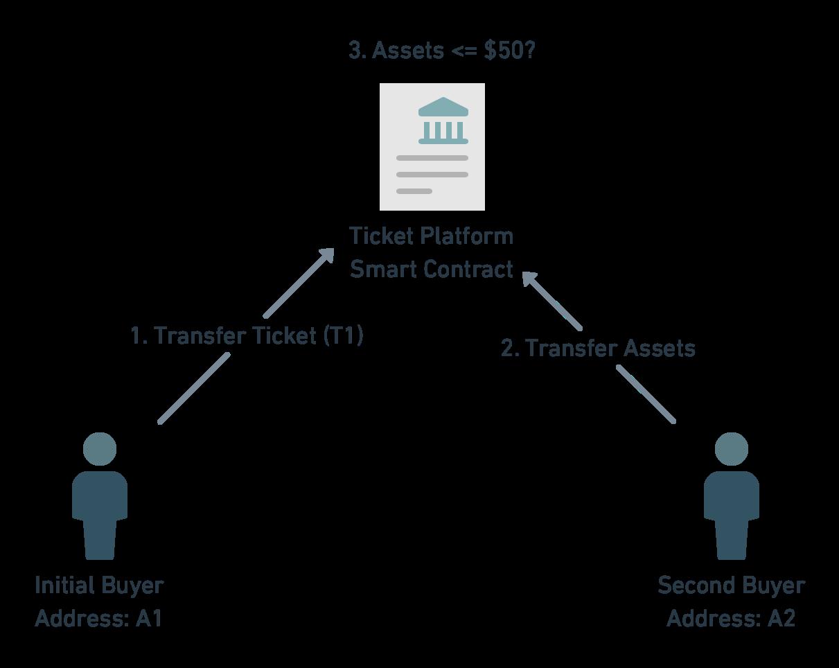 Ticket Platform Overview