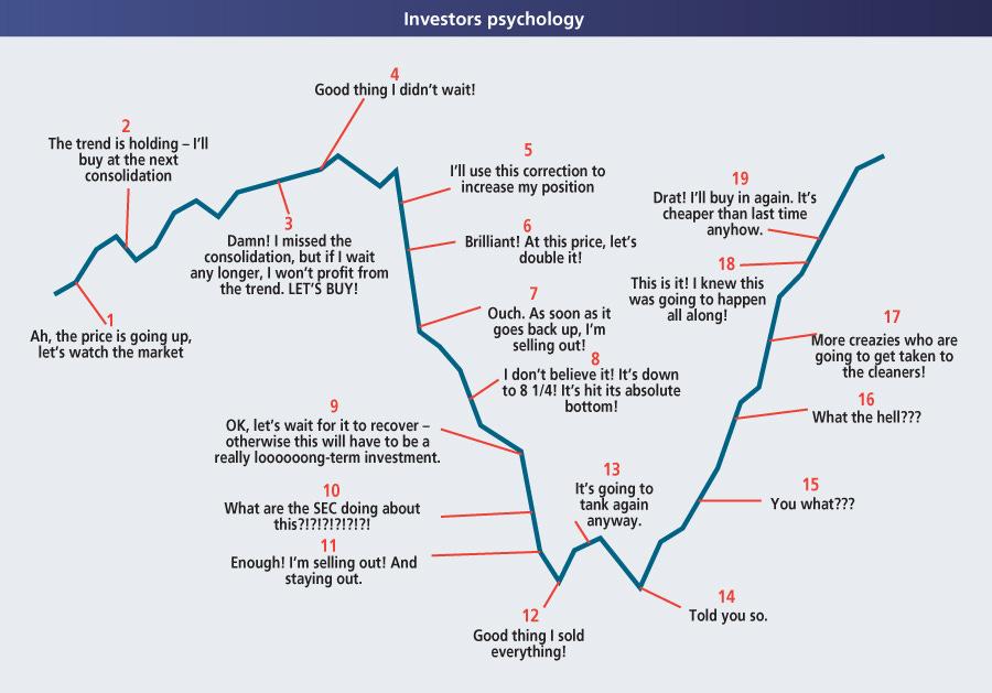 Investors psychology 900