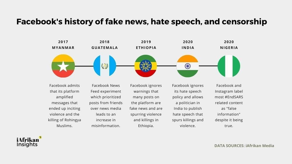 Facebook's history of fake news, hate speech, and censorship