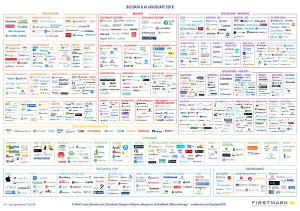 #7. Great Power, Great Responsibility: The 2018 Big Data & AI Landscape