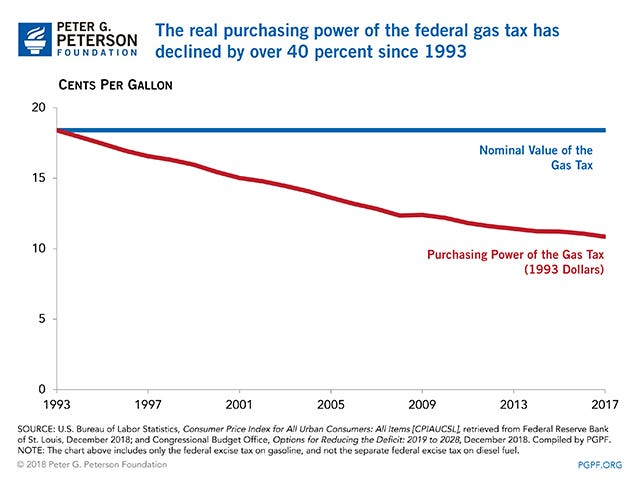The real purchasing power of the federal gas tax has declined by over 40 percent since 1993