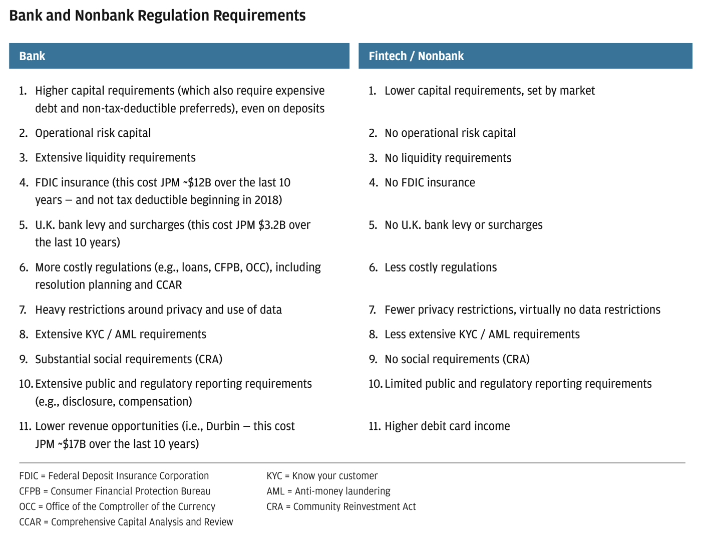 Chart showing current bank and nonbank regulation requirements split by Bank and Fintech/Nonbank