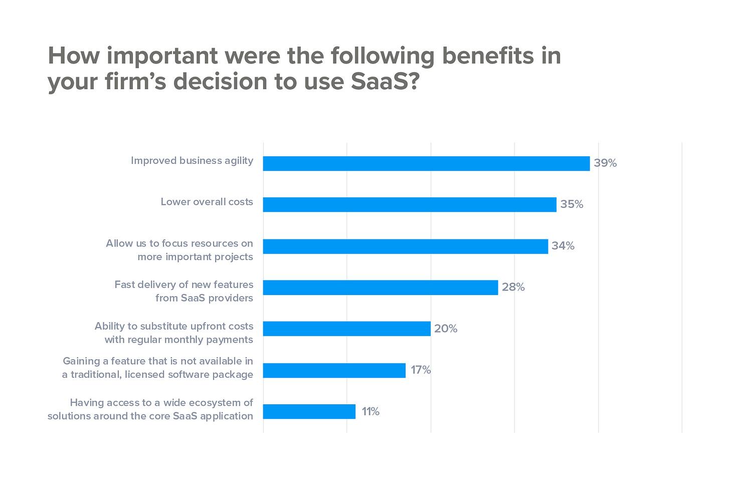 The main benefits of SaaS