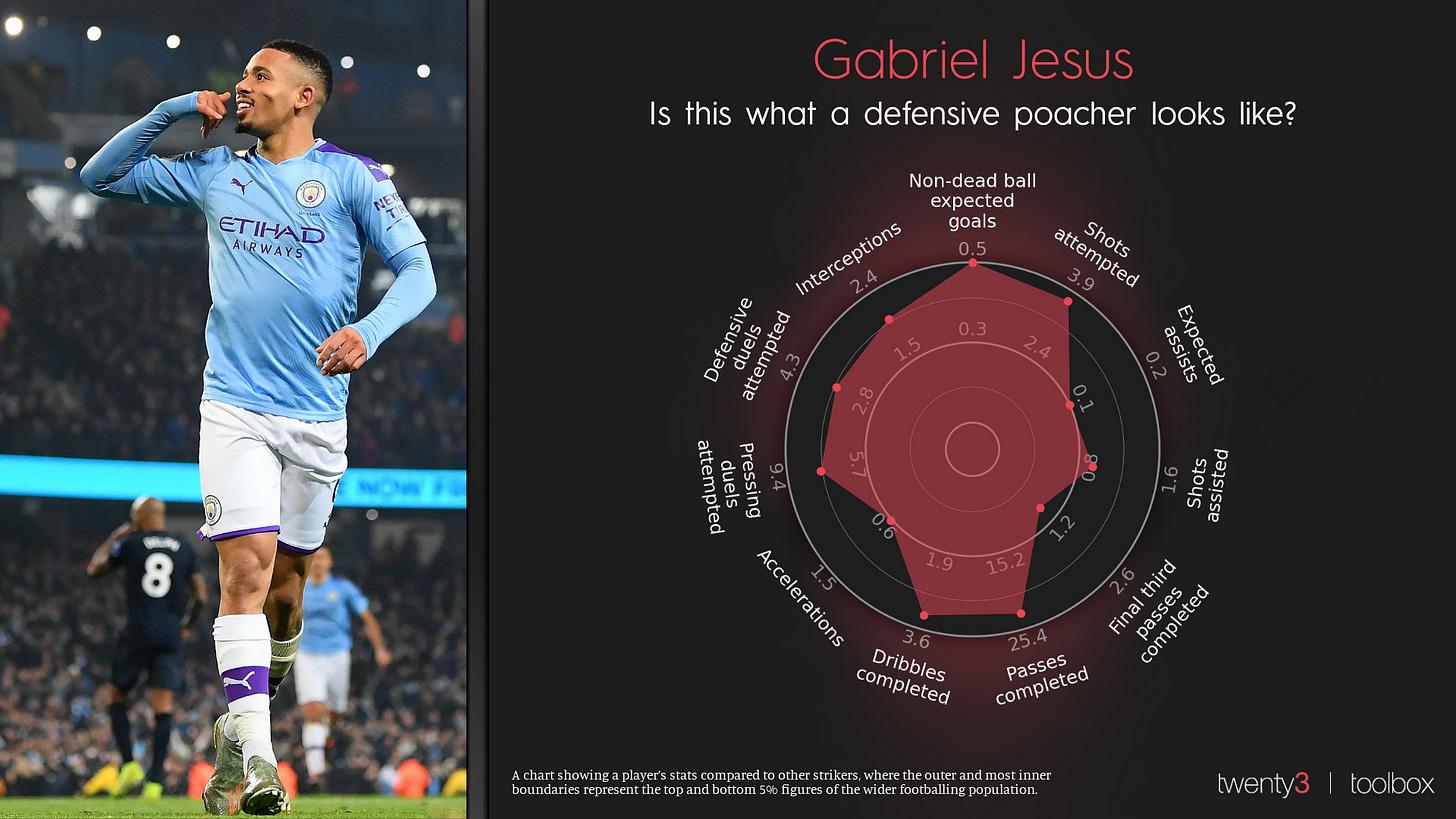 Gabriel Jesus' Dynamic Radar