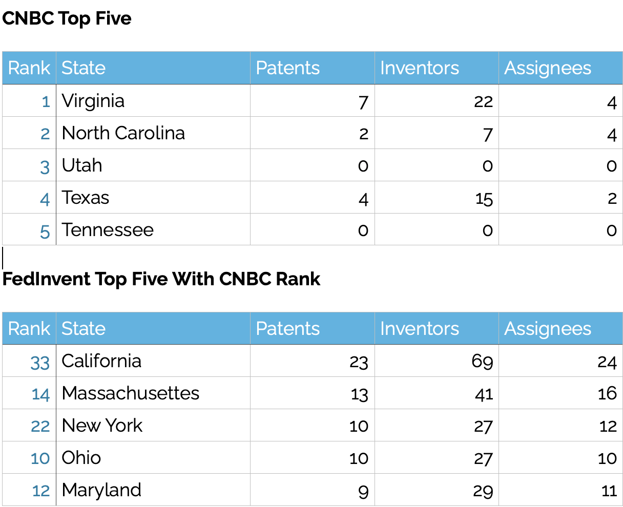 Count of patents by CNBC Top Five States for business and FedInvent top five this week.
