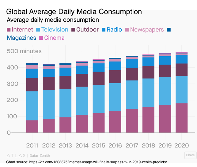 Global Daily Media Consumption
