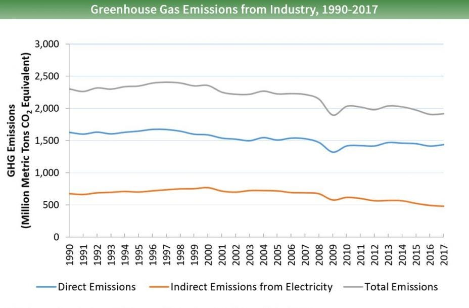 Line graph of direct and indirect greenhouse gas emissions from industry for 1990 to 2017. There are three lines - for total emissions, direct emissions, and indirect emissions from electricity. All three lines generally trend downwards.
