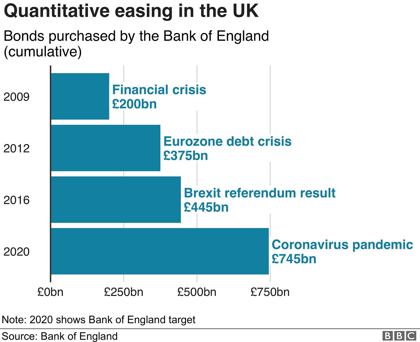Quantitative easing in the UK