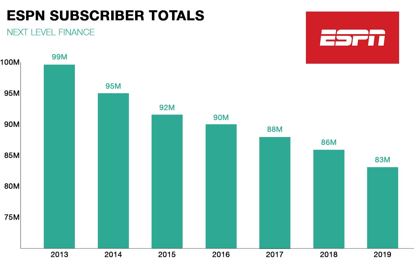 Updated ESPN Subscribers and ESPN Revenue, Explained